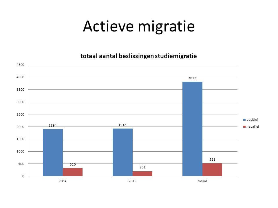 Economische en studiemigratie Het aantal aanvragen en het aantal beslissingen blijven op stabiel niveau Beslissingen: meer positieve dan negatieve Ligt in lijn met ons beleid
