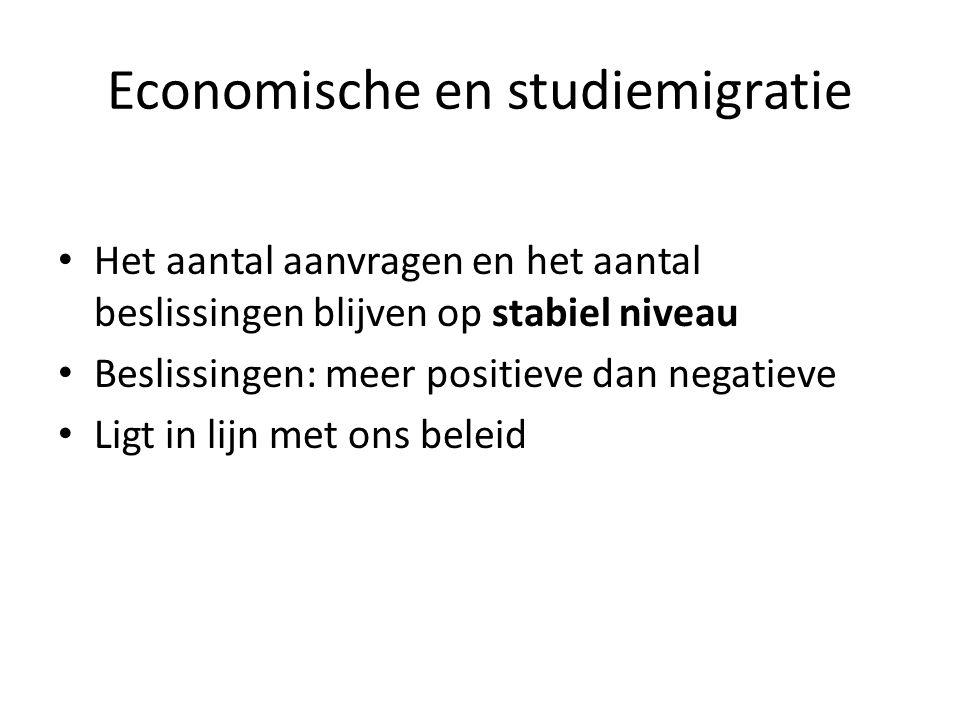 Economische en studiemigratie Het aantal aanvragen en het aantal beslissingen blijven op stabiel niveau Beslissingen: meer positieve dan negatieve Lig