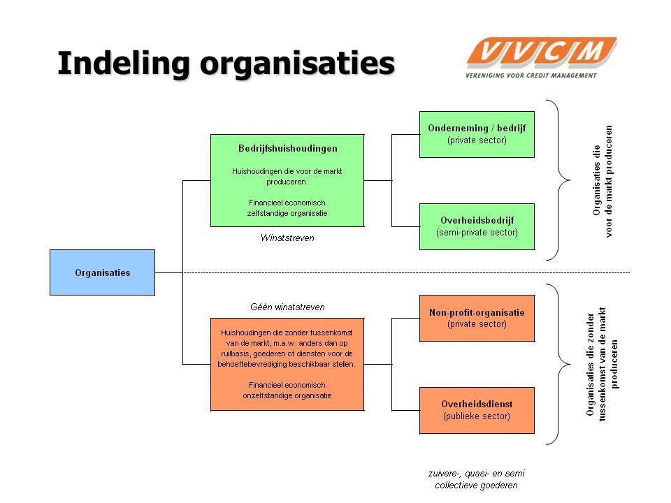 3 Indeling organisaties