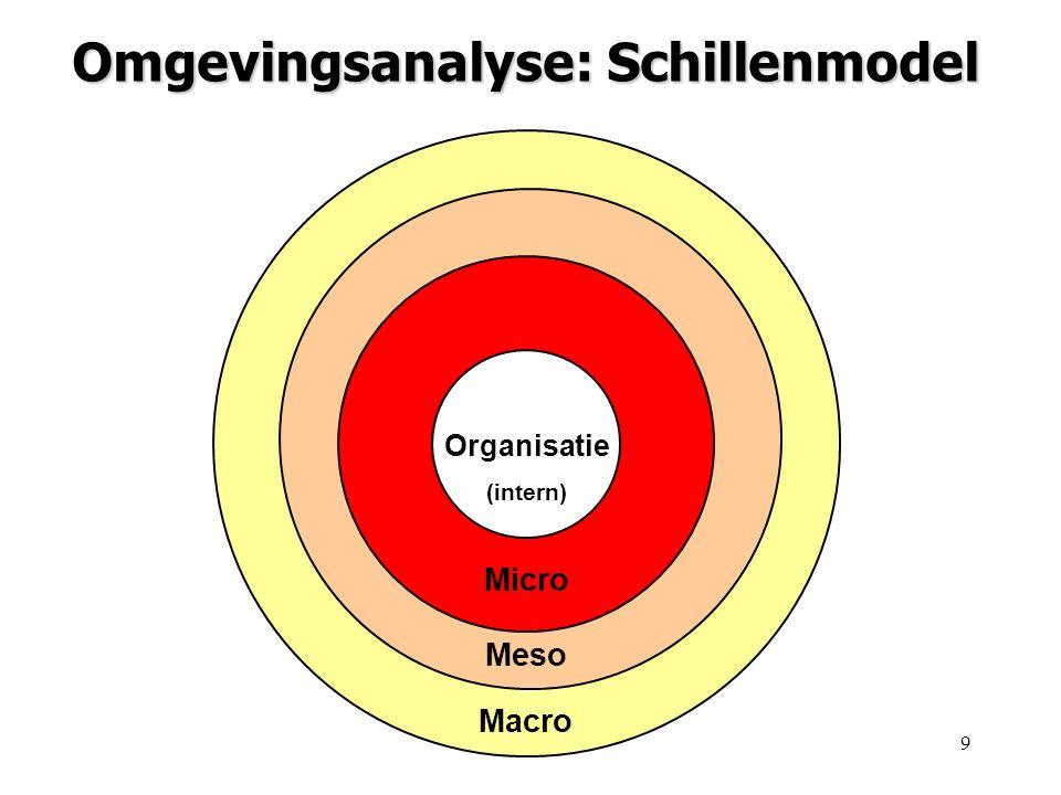 9 Organisatie (intern) Micro Meso Macro Omgevingsanalyse: Schillenmodel