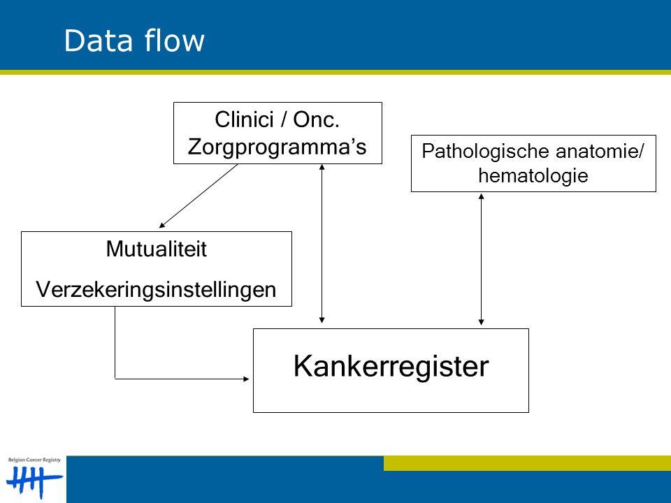 Kankerregister Clinici / Onc.