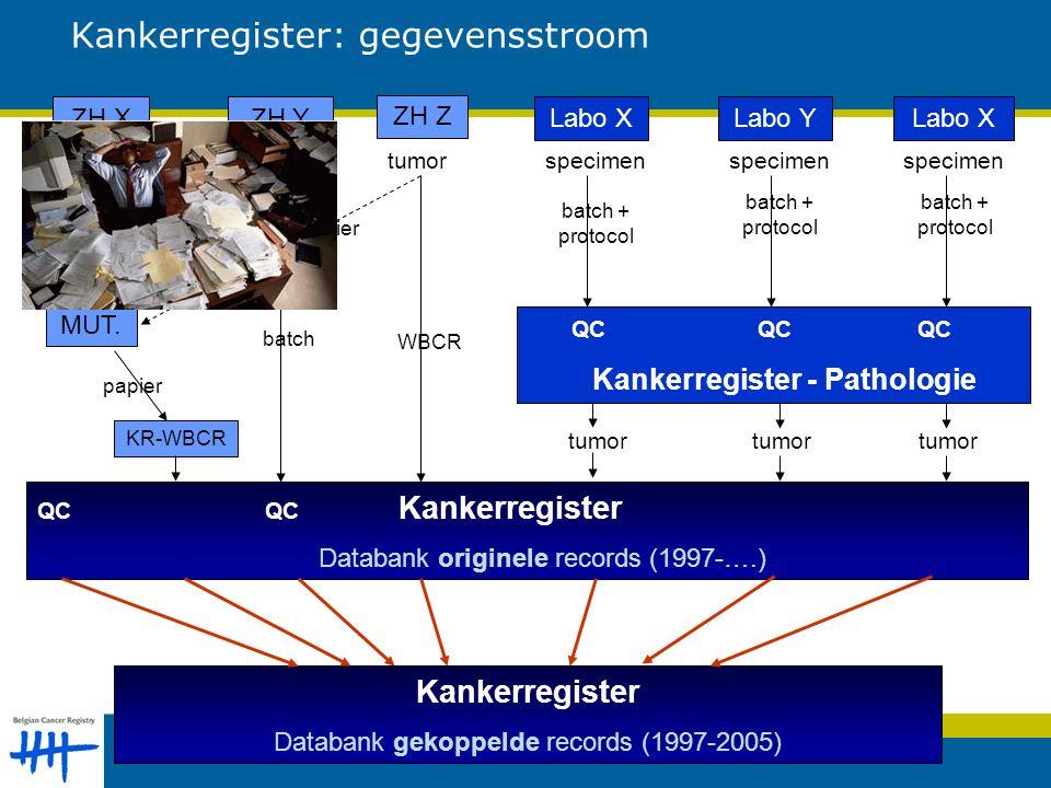 Kankerregister: gegevensstroom KR-WBCR ZH XLabo YZH YLabo X ZH Z Labo X MUT.