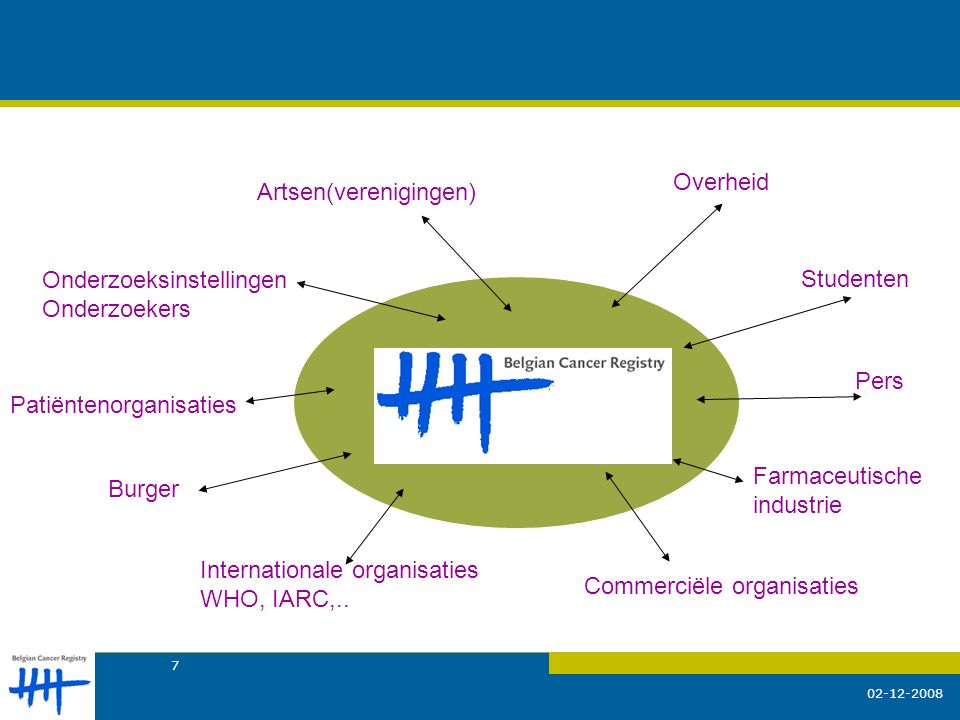 02-12-2008 7 Overheid Onderzoeksinstellingen Onderzoekers Pers Farmaceutische industrie Commerciële organisaties Artsen(verenigingen) Burger Studenten Patiëntenorganisaties Internationale organisaties WHO, IARC,..