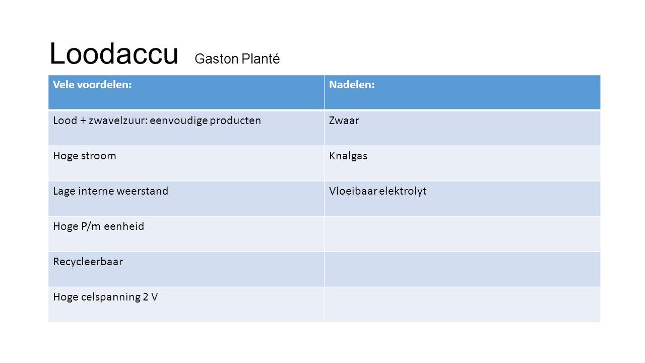 Loodaccu Gaston Planté Vele voordelen:Nadelen: Lood + zwavelzuur: eenvoudige productenZwaar Hoge stroomKnalgas Lage interne weerstandVloeibaar elektro