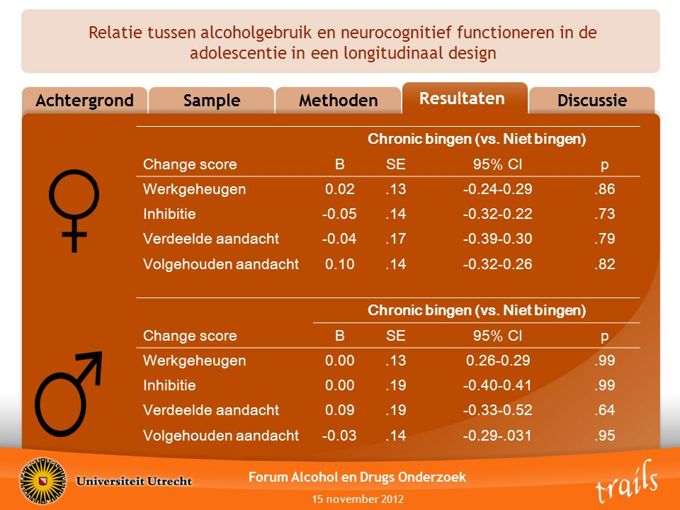 Relatie tussen alcoholgebruik en neurocognitief functioneren in de adolescentie in een longitudinaal design AchtergrondSampleMethodenResultsDiscussie Resultaten Forum Alcohol en Drugs Onderzoek 15 november 2012 Chronic bingen (vs.