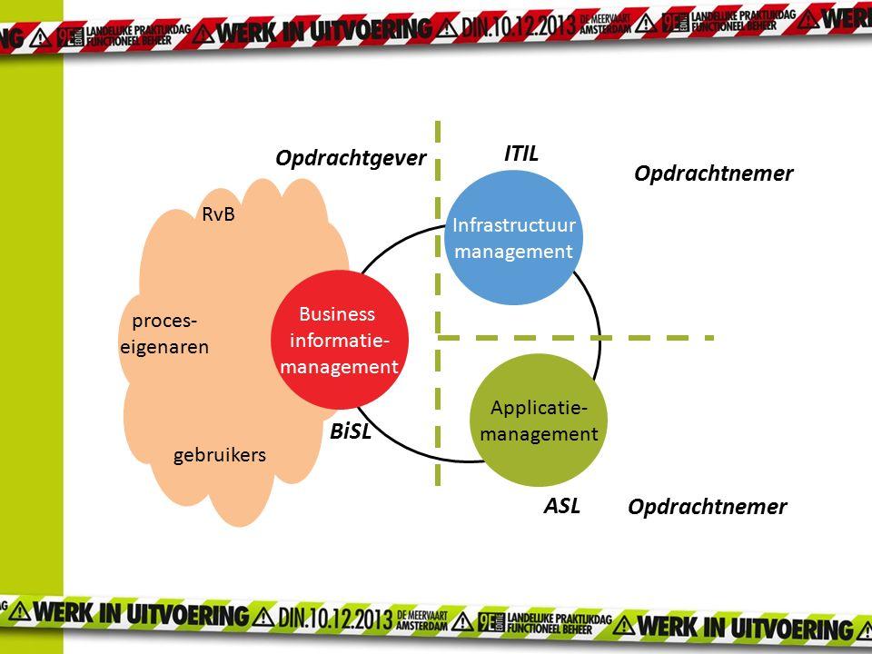 proces- eigenaren gebruikers RvB Infrastructuur management Applicatie- management Business informatie- management BiSL ITIL ASL Opdrachtnemer Opdracht