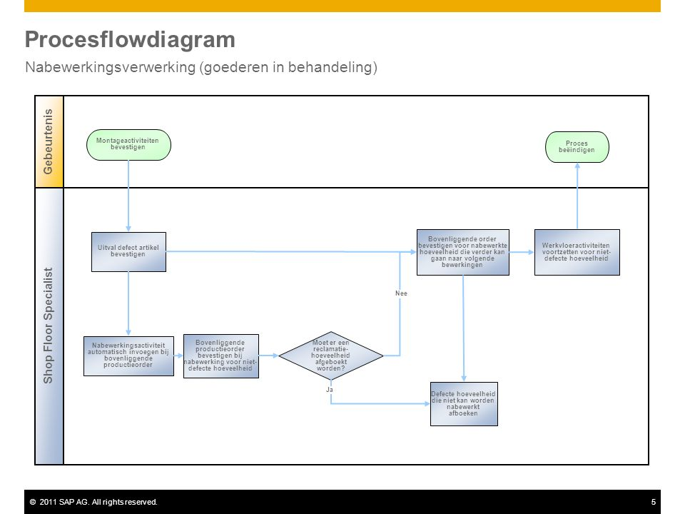©2011 SAP AG. All rights reserved.5 Procesflowdiagram Nabewerkingsverwerking (goederen in behandeling) Shop Floor Specialist Gebeurtenis Moet er een r