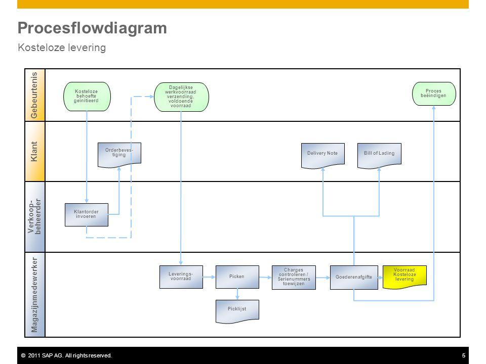 ©2011 SAP AG. All rights reserved.5 Procesflowdiagram Kosteloze levering Verkoop- beheerder Magazijnmedewerker Gebeurtenis Klant Klantorder invoeren K