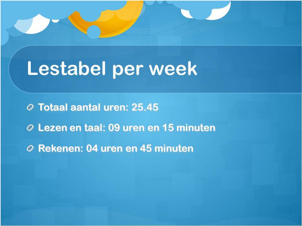 Lestabel per week Totaal aantal uren: 25.45 Lezen en taal: 09 uren en 15 minuten Rekenen: 04 uren en 45 minuten