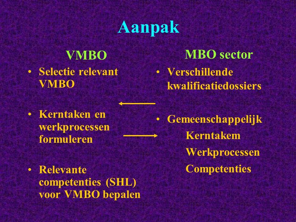 Aanpak VMBO Selectie relevant VMBO Kerntaken en werkprocessen formuleren Relevante competenties (SHL) voor VMBO bepalen MBO sector Verschillende kwali