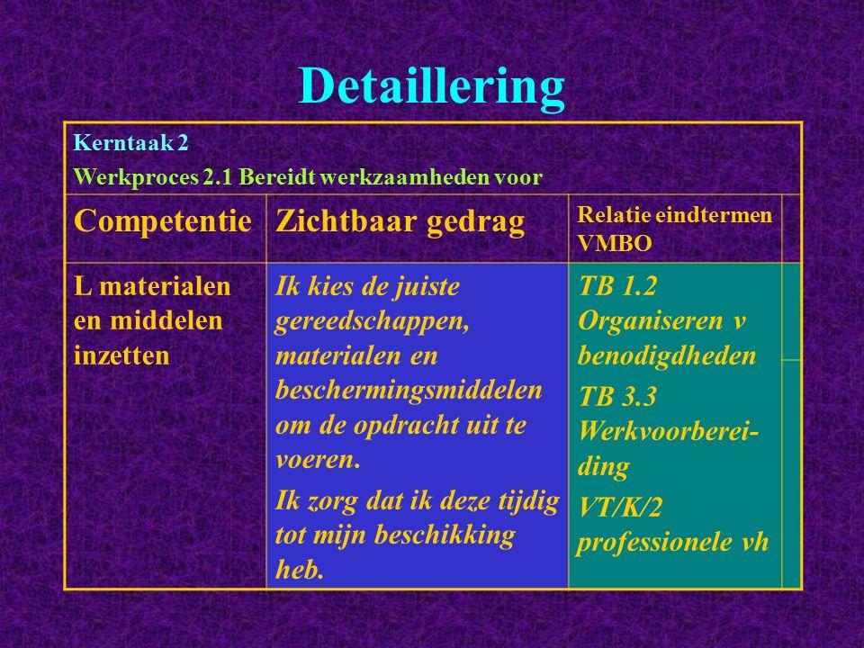 Detaillering Kerntaak 2 Werkproces 2.1 Bereidt werkzaamheden voor CompetentieZichtbaar gedrag Relatie eindtermen VMBO L materialen en middelen inzette