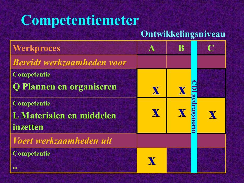 Competentiemeter WerkprocesABC Bereidt werkzaamheden voor Competentie Q Plannen en organiseren Competentie L Materialen en middelen inzetten Voert wer