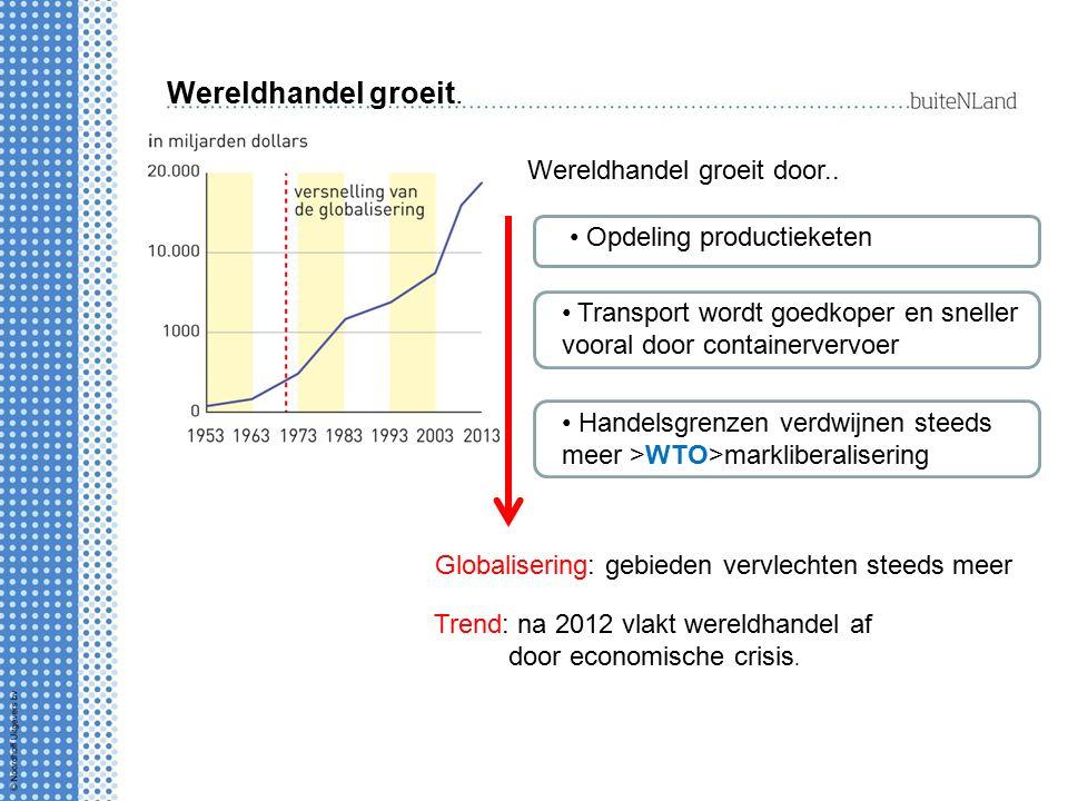 Wereldhandel groeit. Wereldhandel groeit door.. Opdeling productieketen Transport wordt goedkoper en sneller vooral door containervervoer Handelsgrenz