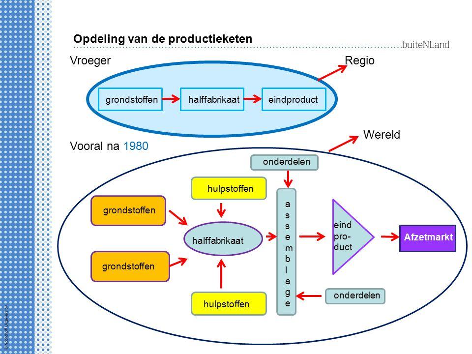 Opdeling van de productieketen VroegerRegio grondstoffenhalffabrikaateindproduct Vooral na 1980 Afzetmarkt grondstoffen eind pro- duct Wereld halffabr