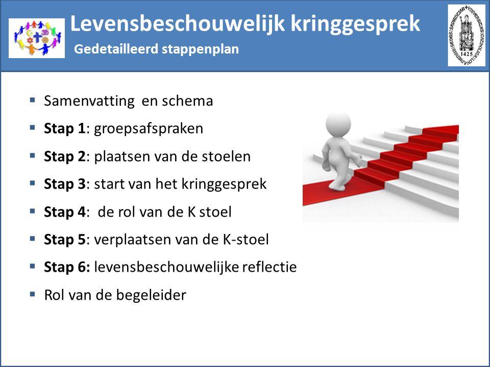 Levensbeschouwelijk kringgesprek  Samenvatting en schema  Stap 1: groepsafspraken  Stap 2: plaatsen van de stoelen  Stap 3: start van het kringges