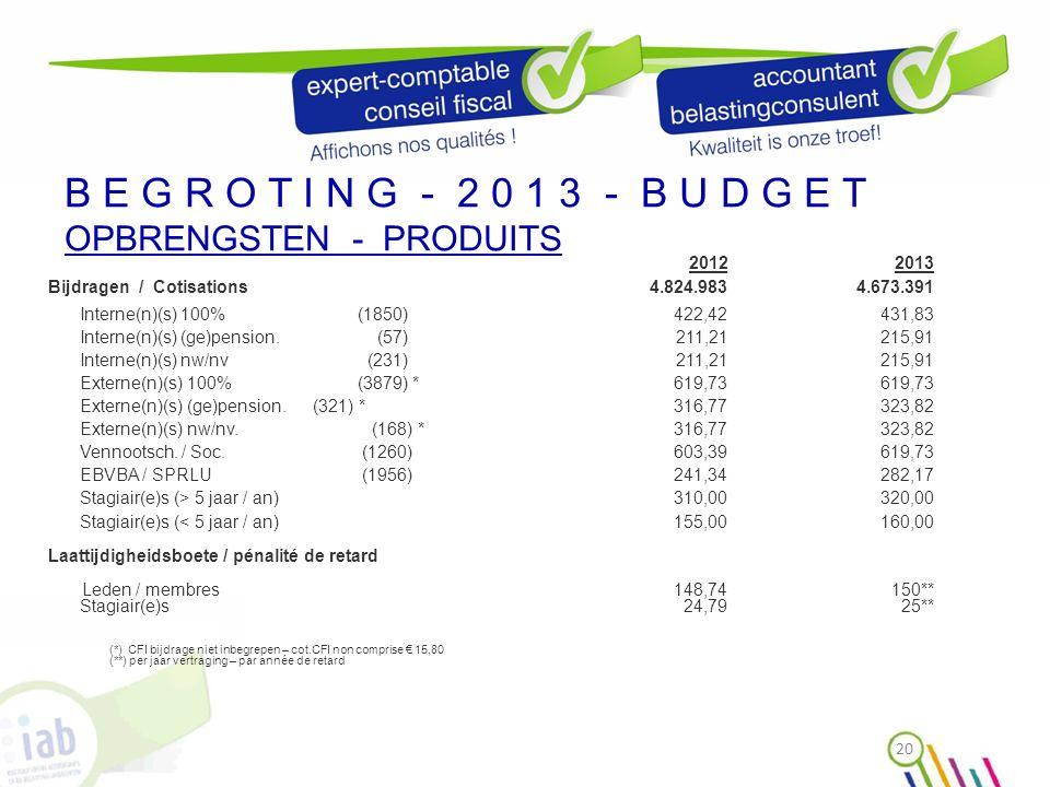 B E G R O T I N G - 2 0 1 3 - B U D G E T OPBRENGSTEN - PRODUITS 20122013 Bijdragen / Cotisations4.824.9834.673.391 Interne(n)(s) 100% (1850)422,42431,83 Interne(n)(s) (ge)pension.