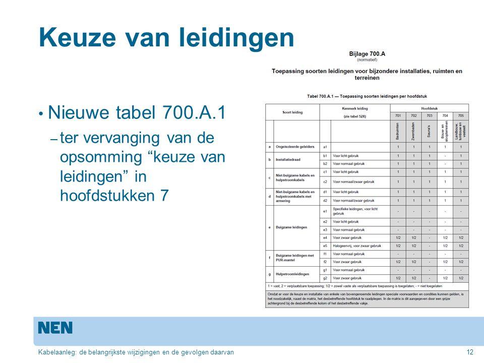 """Keuze van leidingen Nieuwe tabel 700.A.1 – ter vervanging van de opsomming """"keuze van leidingen"""" in hoofdstukken 7 Kabelaanleg: de belangrijkste wijzi"""