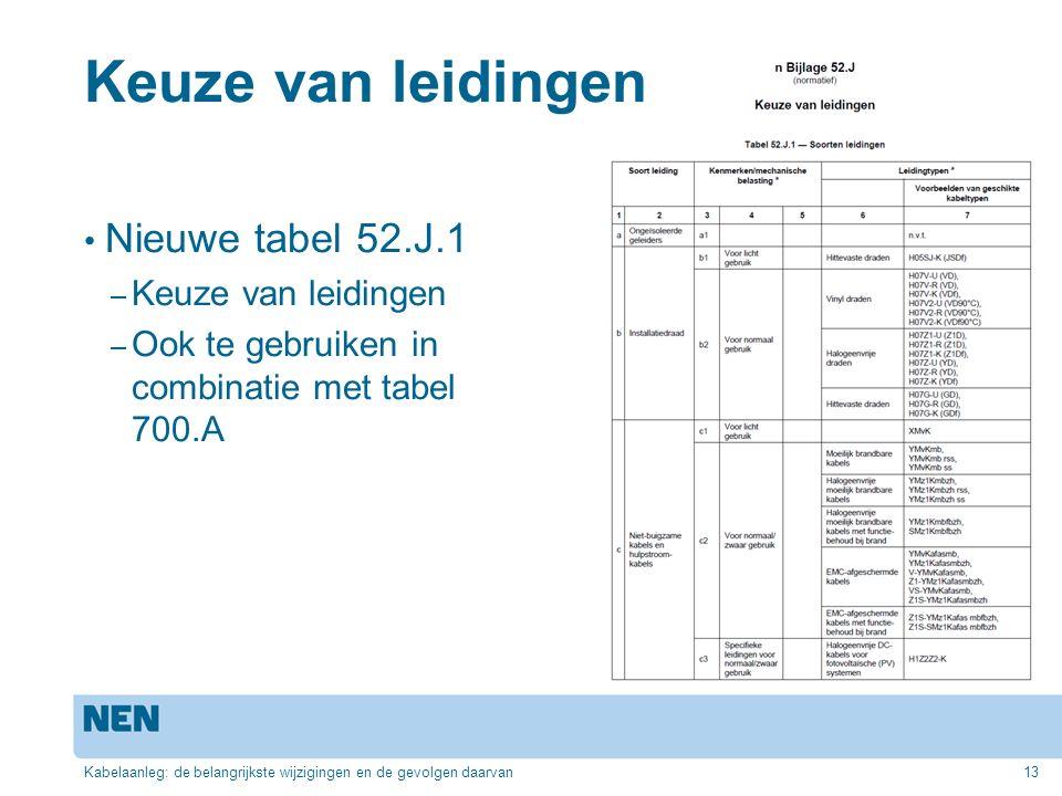 Keuze van leidingen Nieuwe tabel 52.J.1 – Keuze van leidingen – Ook te gebruiken in combinatie met tabel 700.A Kabelaanleg: de belangrijkste wijziging