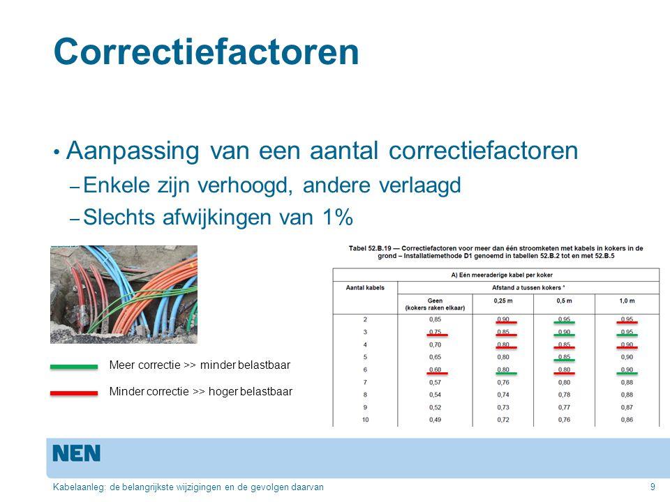Correctiefactoren Aanpassing van een aantal correctiefactoren – Enkele zijn verhoogd, andere verlaagd – Slechts afwijkingen van 1% Kabelaanleg: de bel