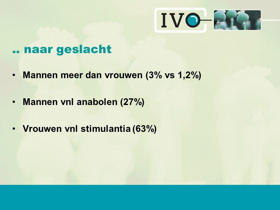 .. naar geslacht Mannen meer dan vrouwen (3% vs 1,2%) Mannen vnl anabolen (27%) Vrouwen vnl stimulantia (63%)