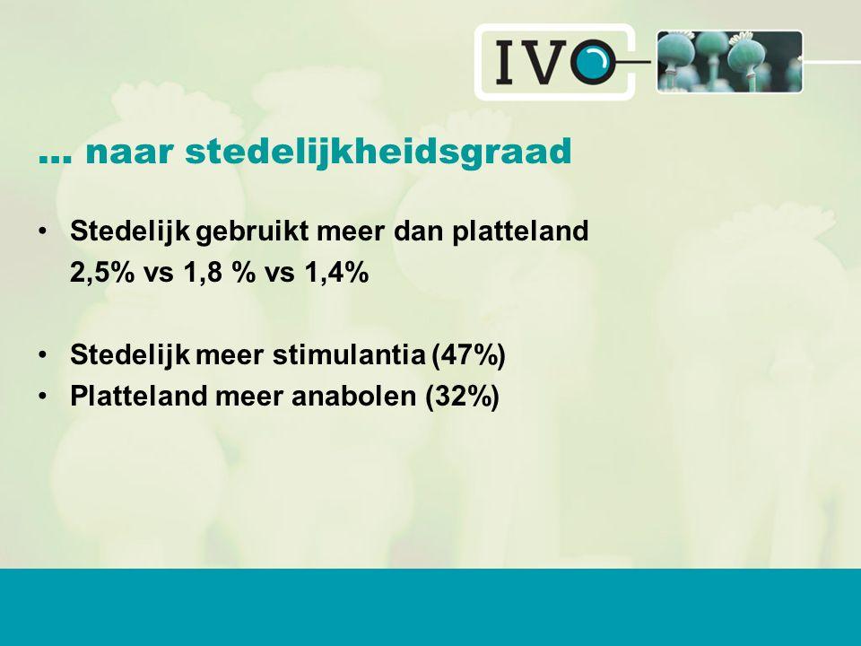 … naar stedelijkheidsgraad Stedelijk gebruikt meer dan platteland 2,5% vs 1,8 % vs 1,4% Stedelijk meer stimulantia (47%) Platteland meer anabolen (32%)