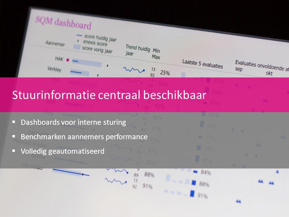 Stuurinformatie centraal beschikbaar  Dashboards voor interne sturing  Benchmarken aannemers performance  Volledig geautomatiseerd