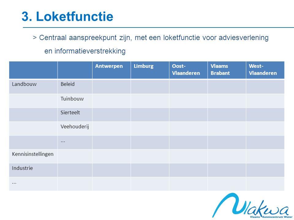 3. Loketfunctie > Centraal aanspreekpunt zijn, met een loketfunctie voor adviesverlening en informatieverstrekking AntwerpenLimburgOost- Vlaanderen Vl