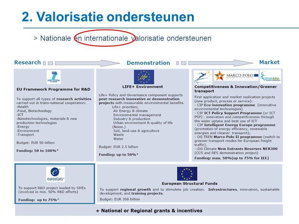 2. Valorisatie ondersteunen > Nationale en internationale valorisatie ondersteunen
