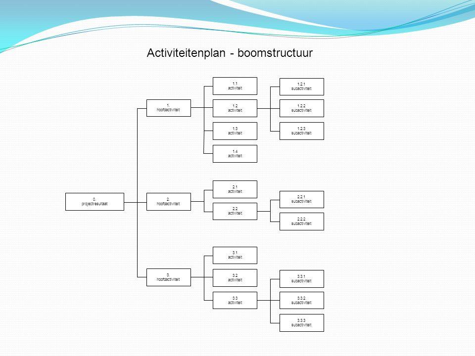 Planning projectdefinitie fasering en activiteitenplan beheersplan geld kwaliteit informatie organisatie tijd communicatie TG KCIO RISICOANALYSE risicoanalyse
