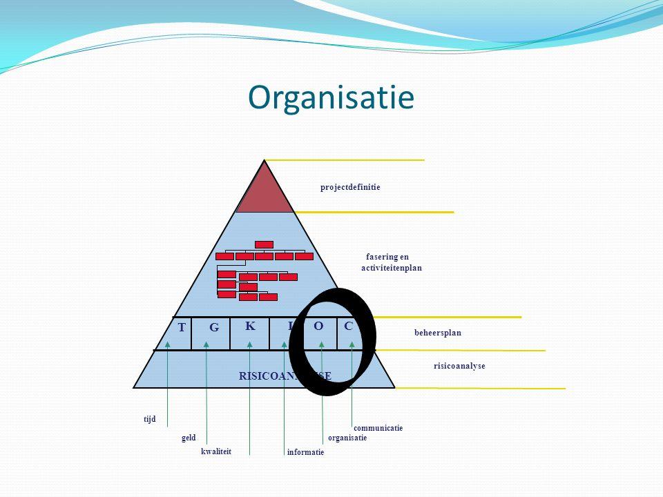 Projectorganisatie -Wie heb je allemaal nodig.-Projectassistenten.
