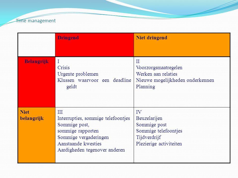 Time management DringendNiet dringend BelangrijkI Crisis Urgente problemen Klussen waarvoor een deadline geldt II Voorzorgsmaatregelen Werken aan rela