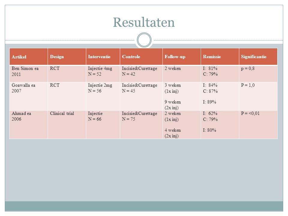 Resultaten ArtikelDesignInterventieControleFollow-upRemissieSignificantie Ben Simon ea 2011 RCTInjectie 4mg N = 52 Incisie&Curettage N = 42 2 wekenI: