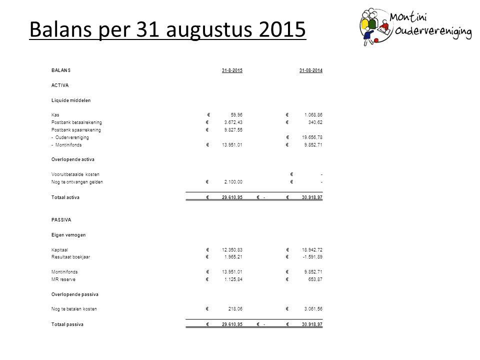 Balans per 31 augustus 2015 BALANS31-8-201531-08-2014 ACTIVA Liquide middelen Kas € 59,96 € 1.068,86 Postbank betaalrekening € 3.672,43 € 340,62 Postb