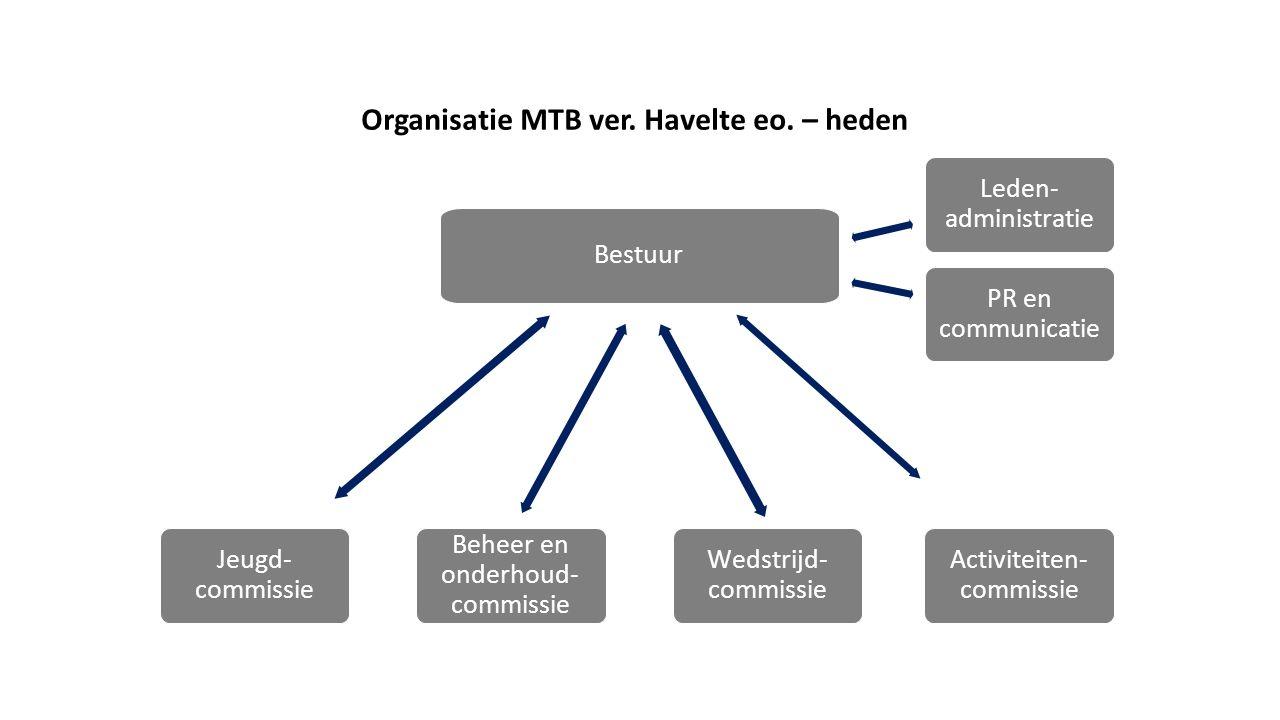 Organisatie MTB ver. Havelte eo. – heden Beheer en onderhoud- commissie Activiteiten- commissie Bestuur Jeugd- commissie Wedstrijd- commissie Leden- a