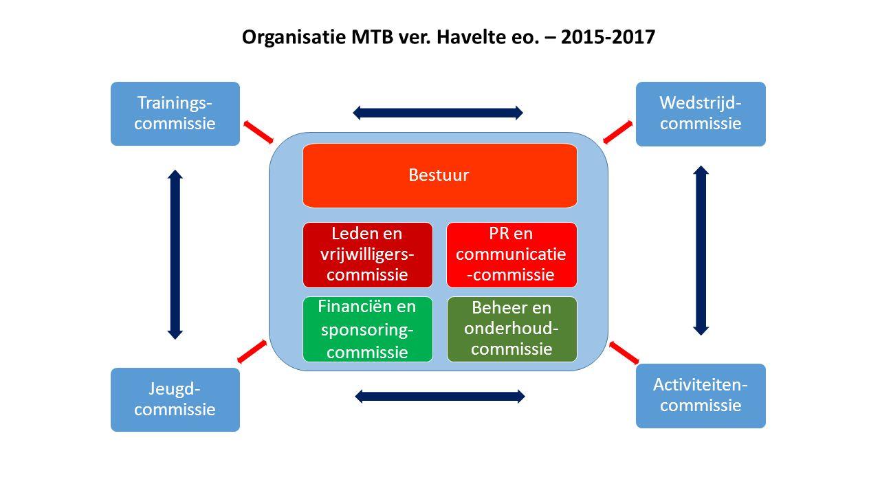 Jeugd- commissie Beheer en onderhoud- commissie Activiteiten- commissie Bestuur Trainings- commissie Leden en vrijwilligers- commissie PR en communicatie -commissie Financiën en sponsoring- commissie Wedstrijd- commissie Organisatie MTB ver.