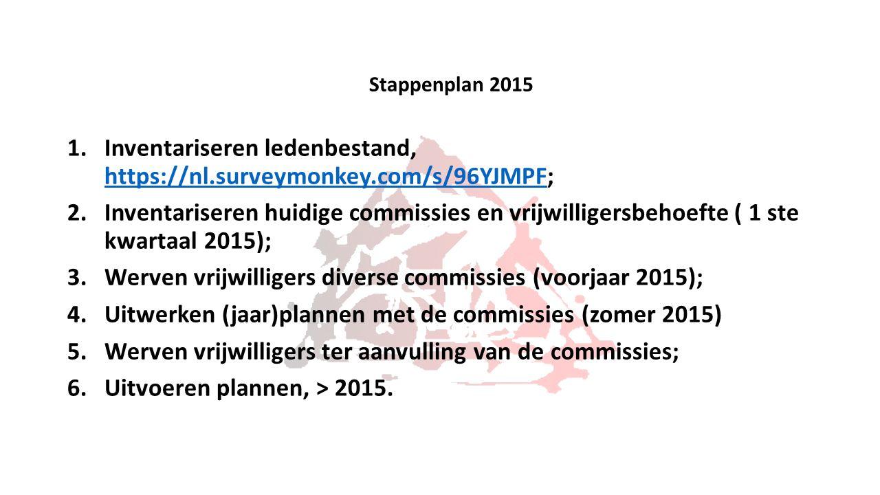 Stappenplan 2015 1.Inventariseren ledenbestand, https://nl.surveymonkey.com/s/96YJMPF; https://nl.surveymonkey.com/s/96YJMPF 2.Inventariseren huidige