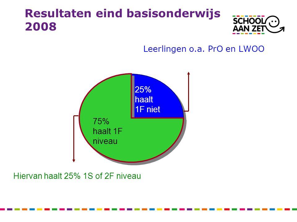 Resultaten eind basisonderwijs 2008 Leerlingen o.a. PrO en LWOO 75% haalt 1F niveau 25% haalt 1F niet Hiervan haalt 25% 1S of 2F niveau