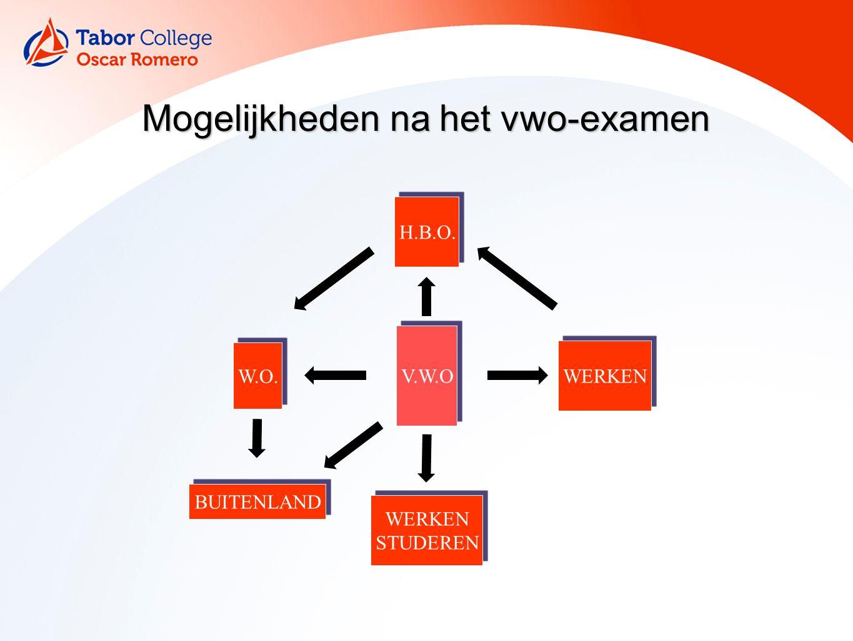 Mogelijkheden na het vwo-examen H.B.O. V.W.O WERKEN STUDEREN W.O. BUITENLAND