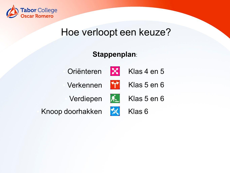 Hoe verloopt een keuze? Stappenplan : Oriënteren Verkennen Verdiepen Klas 4 en 5 Klas 5 en 6 Knoop doorhakkenKlas 6