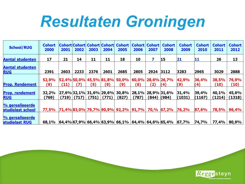 Resultaten Groningen School/RUG Cohort 2000 Cohort 2001 Cohort 2002 Cohort 2003 Cohort 2004 Cohort 2005 Cohort 2006 Cohort 2007 Cohort 2008 Cohort 2009 Cohort 2010 Cohort 2011 Cohort 2012 Aantal studenten 17211411 181071521112613 Aantal studenten RUG 2391260322332376260126852805292431123283296530292888 Prop.