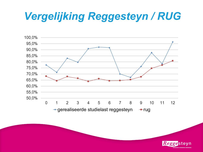 Vergelijking Reggesteyn / RUG