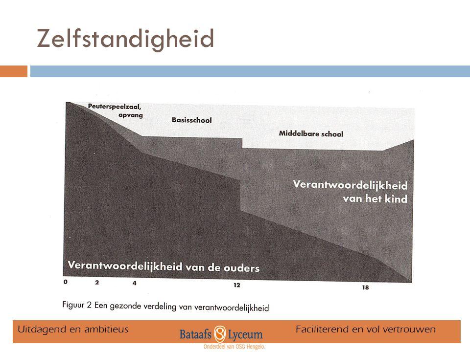 Mentorgroepen Uitdagend en ambitieus Faciliterend en vol vertrouwen Francisca de Vries1.16 Freddy Walhof1.28