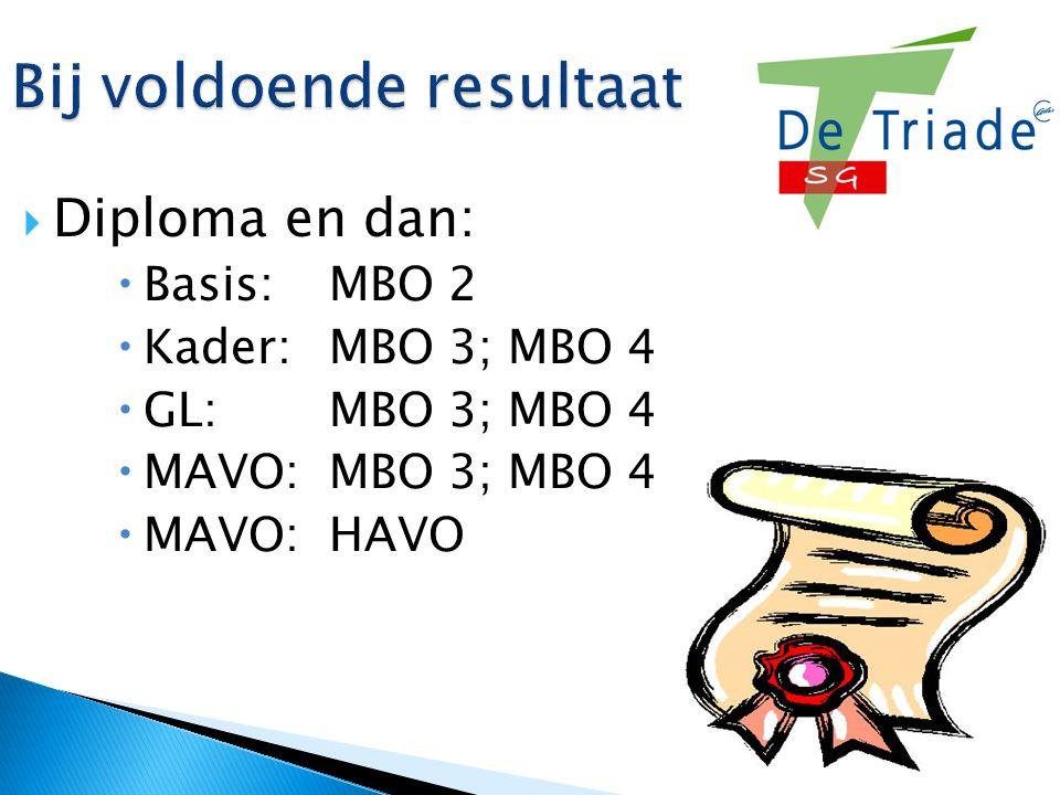 Bij voldoende resultaat  Diploma en dan:  Basis: MBO 2  Kader: MBO 3; MBO 4  GL:MBO 3; MBO 4  MAVO: MBO 3; MBO 4  MAVO: HAVO