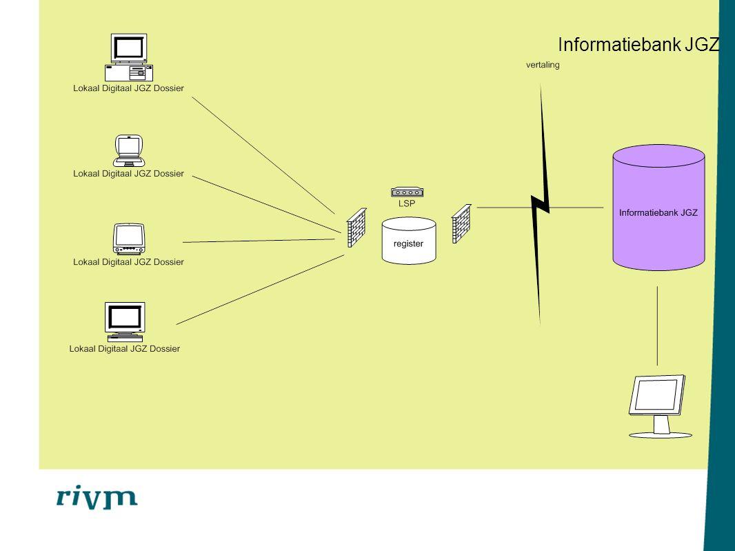 Basisdataset (BDS) JGZ Informatiebank JGZ BDS is de landelijke registratieset voor de JGZ tbv: -Individuele begeleiding van kinderen -Beleid, onderzoek en epidemiologie Doel: uniforme registratie (eenheid van taal) in de JGZ waardoor onderlinge uitwisseling en vergelijking van gegevens mogelijk wordt BDS is de basis voor het berichtenverkeer: -Uitwisseling van het gehele kinddossier binnen de JGZ -Uitwisseling met ketenpartners: bv.