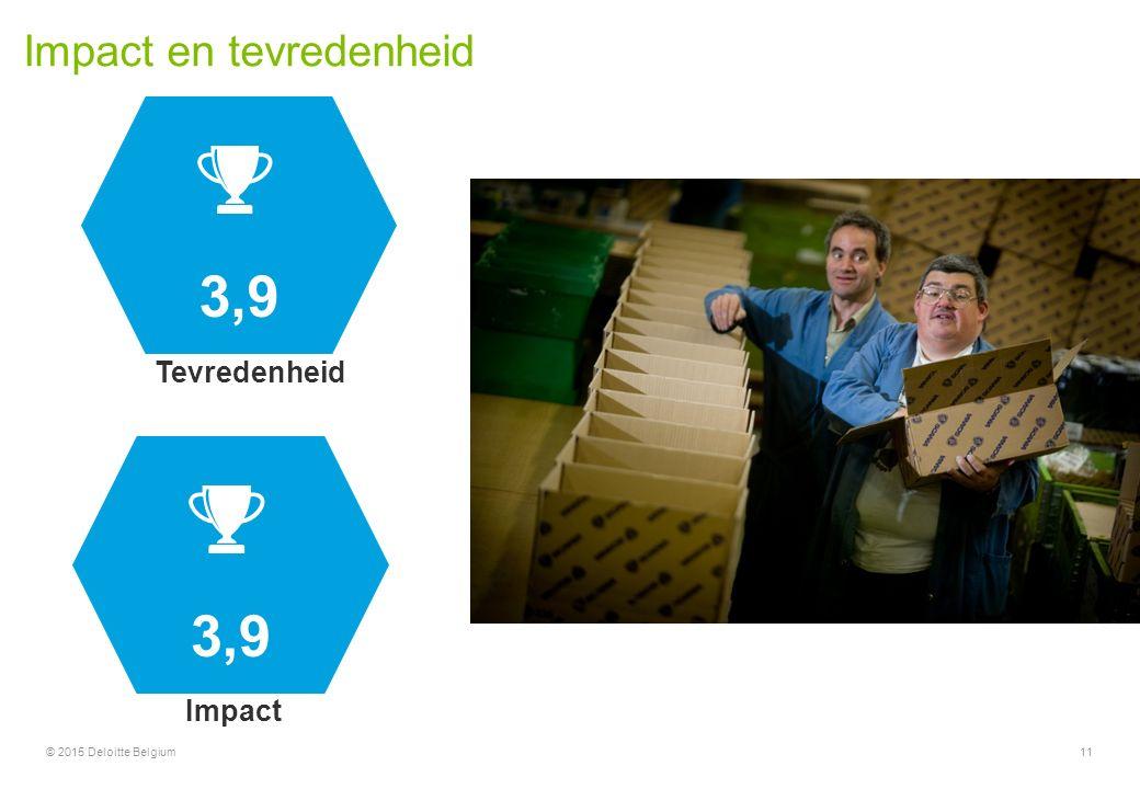 Impact en tevredenheid 11 3,9 Tevredenheid Impact © 2015 Deloitte Belgium
