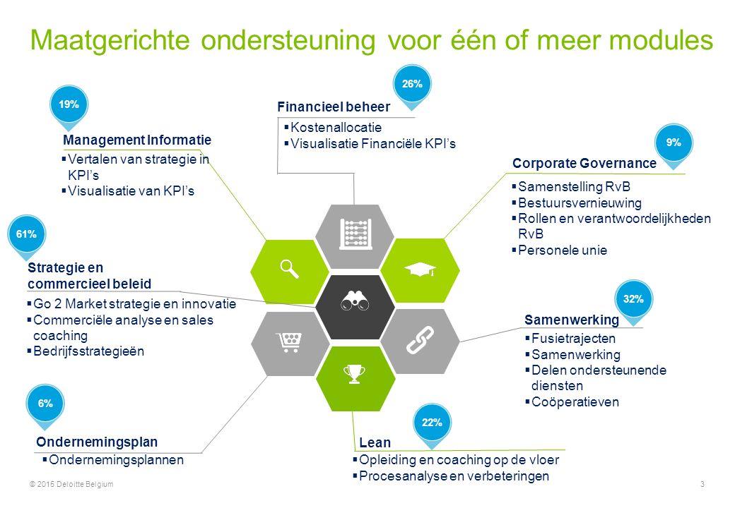 3© 2015 Deloitte Belgium  Samenstelling RvB  Bestuursvernieuwing  Rollen en verantwoordelijkheden RvB  Personele unie Corporate Governance Financieel beheer  Kostenallocatie  Visualisatie Financiële KPI's Management Informatie  Vertalen van strategie in KPI's  Visualisatie van KPI's Lean  Opleiding en coaching op de vloer  Procesanalyse en verbeteringen Samenwerking  Fusietrajecten  Samenwerking  Delen ondersteunende diensten  Coöperatieven Strategie en commercieel beleid  Go 2 Market strategie en innovatie  Commerciële analyse en sales coaching  Bedrijfsstrategieën Ondernemingsplan  Ondernemingsplannen 61%32%26%9%19%6%22% Maatgerichte ondersteuning voor één of meer modules