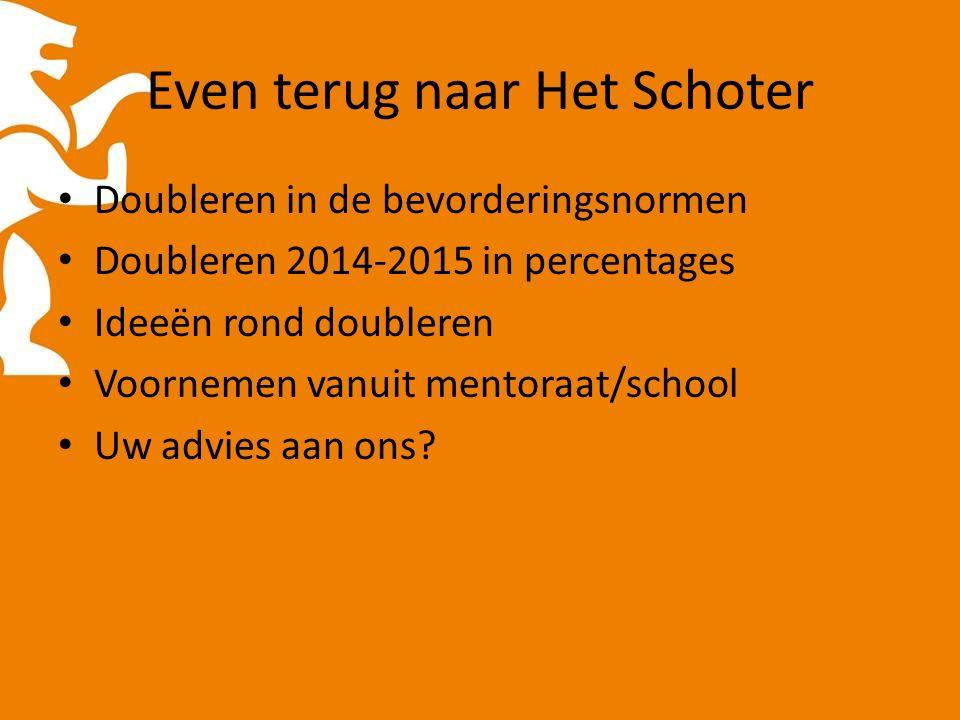Even terug naar Het Schoter Doubleren in de bevorderingsnormen Doubleren 2014-2015 in percentages Ideeën rond doubleren Voornemen vanuit mentoraat/school Uw advies aan ons?