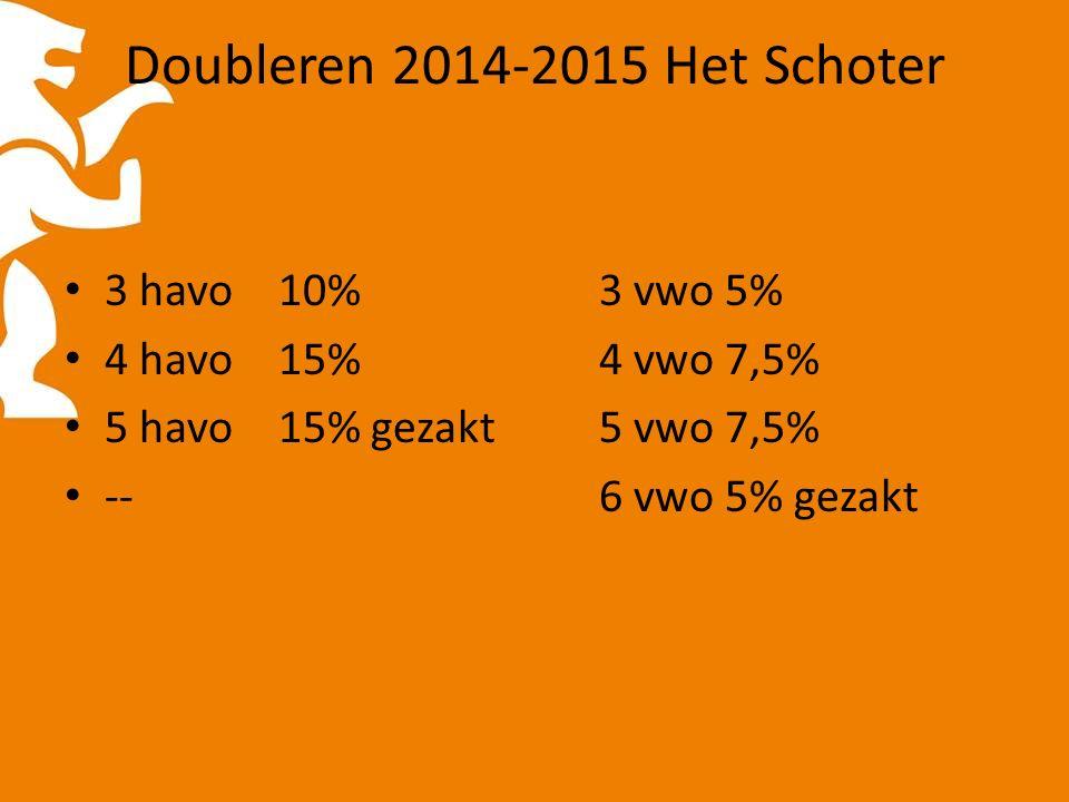 Doubleren 2014-2015 Het Schoter 3 havo10%3 vwo 5% 4 havo 15%4 vwo 7,5% 5 havo15% gezakt5 vwo 7,5% --6 vwo 5% gezakt