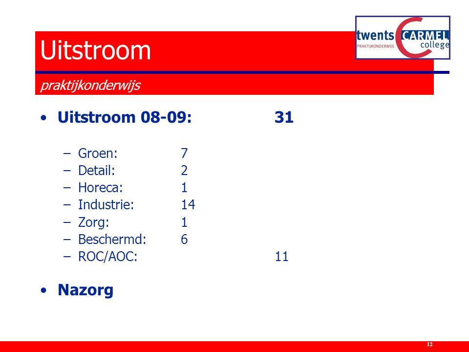 Uitstroom 08-09:31 –Groen: 7 –Detail: 2 –Horeca:1 –Industrie:14 –Zorg:1 –Beschermd:6 –ROC/AOC:11 Nazorg Uitstroom praktijkonderwijs 12