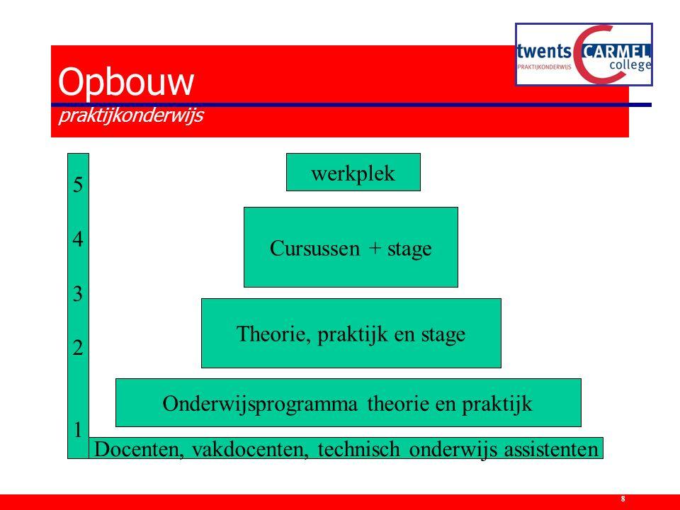 Docenten, vakdocenten, technisch onderwijs assistenten Onderwijsprogramma theorie en praktijk 5432154321 Theorie, praktijk en stage Cursussen + stage